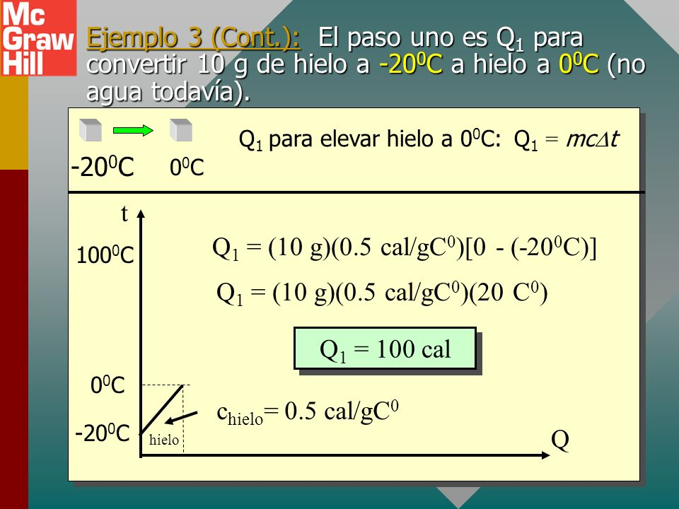 Q1 = (10 g)(0.5 cal/gC0)[0 - (-200C)]